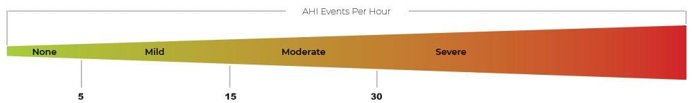 AHI Scale on sleep test